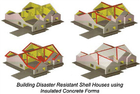 Building Disaster Resistant Shell Houses using Insulated Concrete Forms