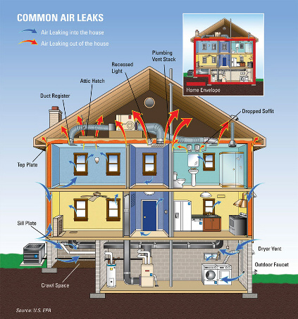 Sources of Energy Loss - Common Air Leaks