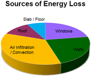 ICF Energy Performance - Sources of Energy Loss