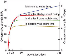Insulating Conctete Forms ICFs - Moist Curing Time and Compressive Strength of Concrete by PCA